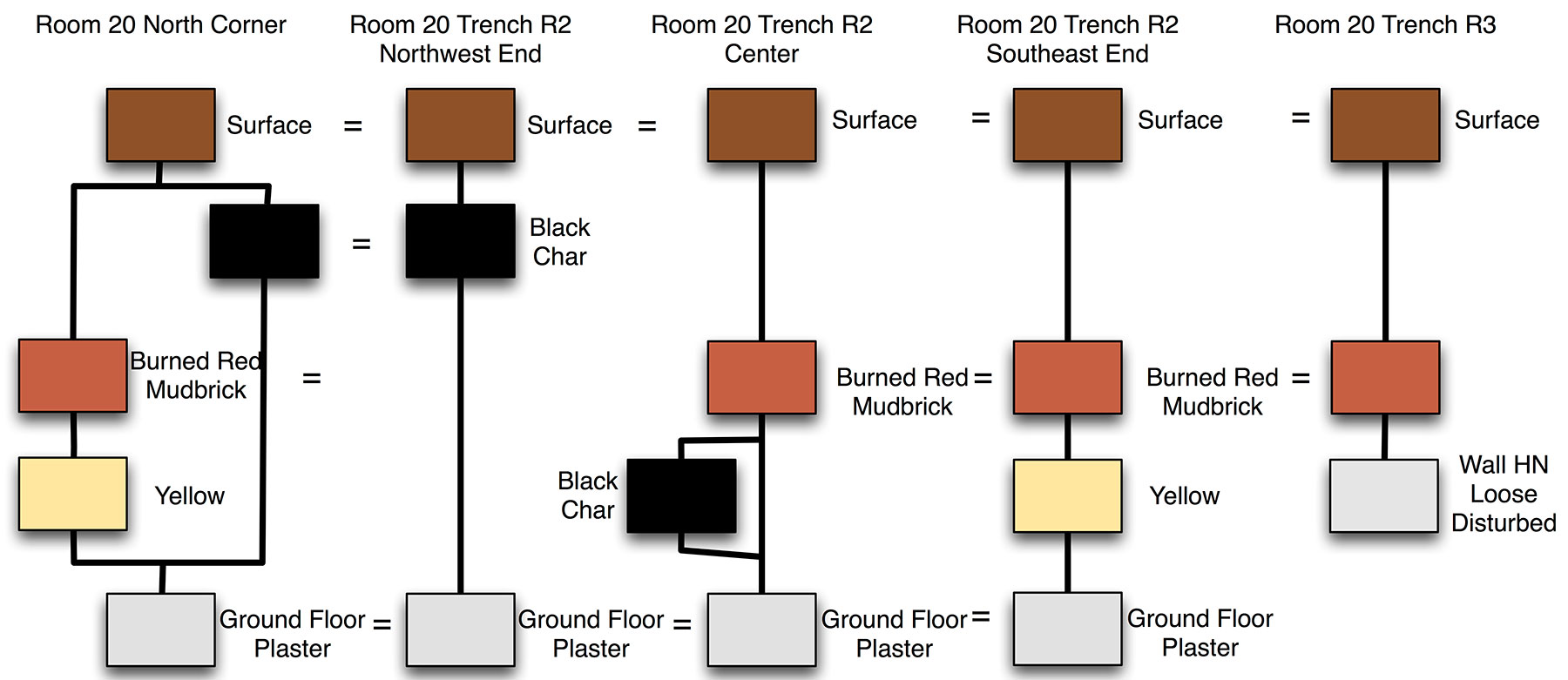 Fig. 3. Room 20 trench R2 and adjoining sections, modified Harris Matrices.