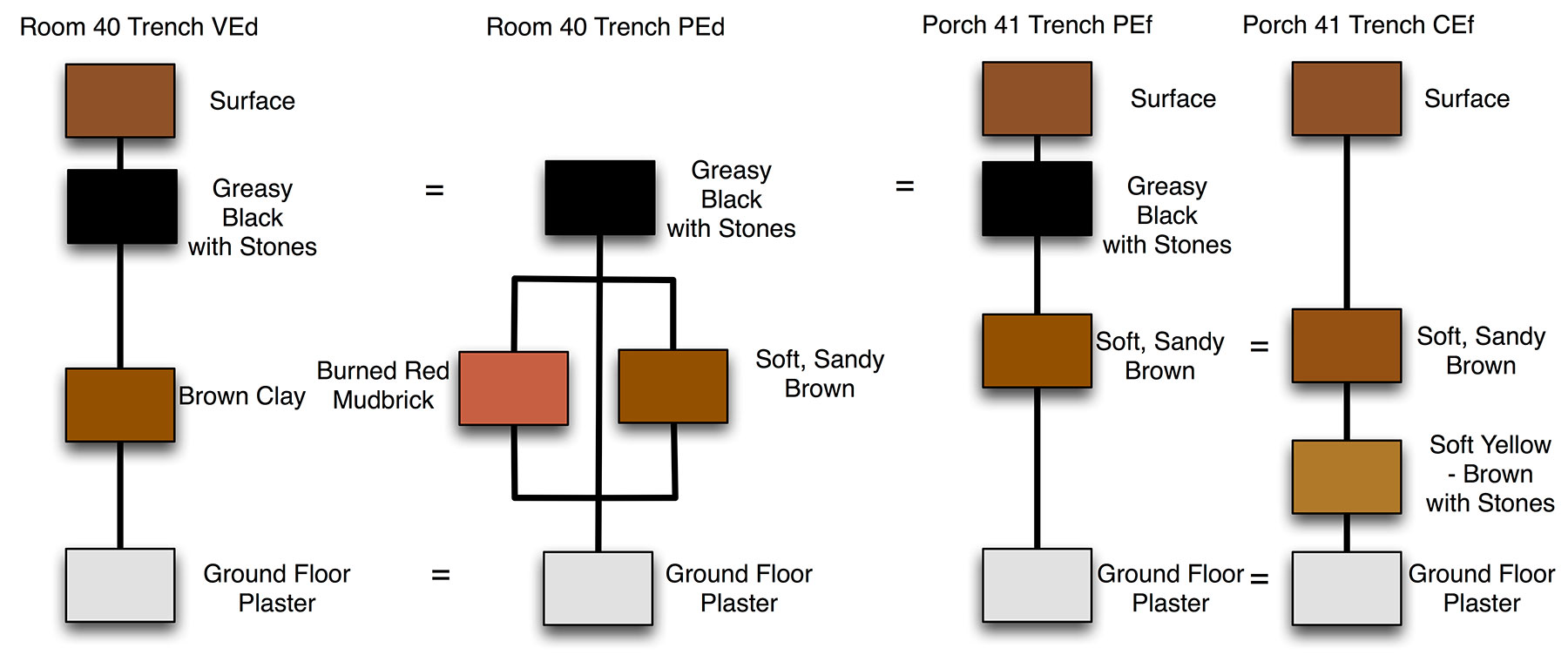 Fig. 5. Room 40 and Porch 41 modified Harris Matrices.