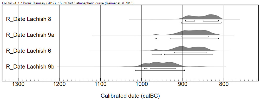 Fig. 12. Radiometric dates for olive pits from Surface CC308 and debris above it. These contexts were sealed by the thick mudbrick city wall of Levels IV–III and run up to the Level V city wall (Garfinkel et al. 2019a, fig. 4).