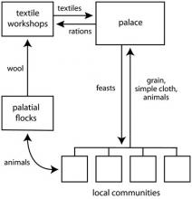 "A simplified model of Mycenaean ""redistribution"" of staples and wool products."